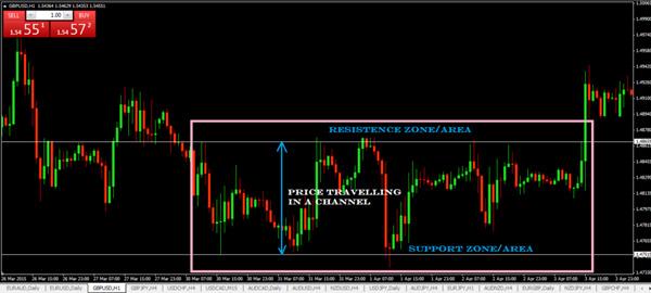 Horizontal Price Channel pola Horizontal