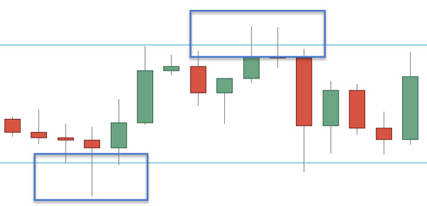 Price Action Horizontal Price Channel