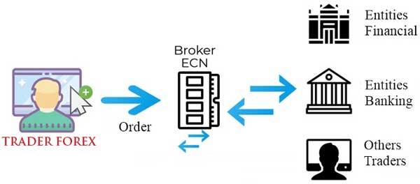 Cara kerja Broker Forex ECN