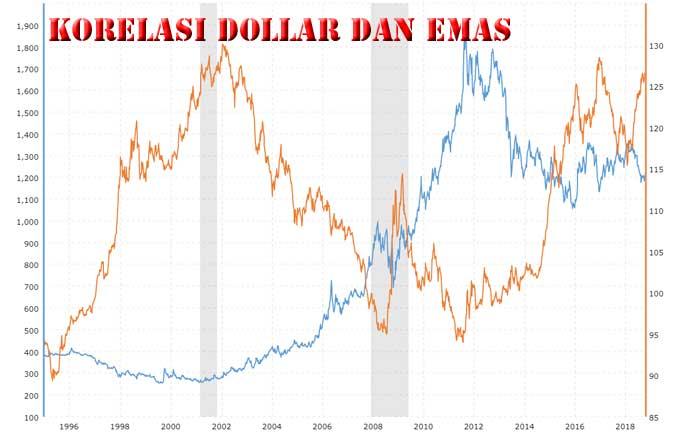 Grafik Korelasi Emas dan Dollar