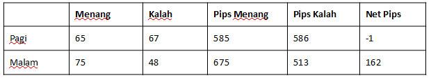RSI dengan target profit 10pips