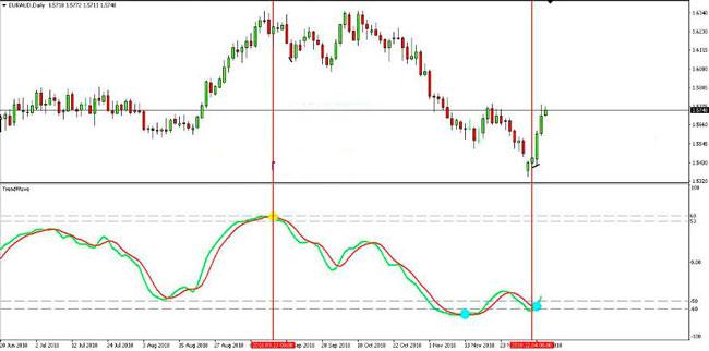 Dasar Forex - Indikator Trend Wave