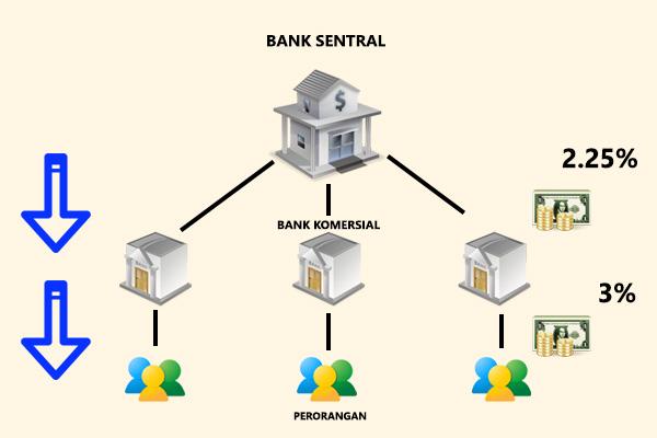 Dasar Forex - Bagaimana Bank Sentral Mempengaruhi Pasar Forex